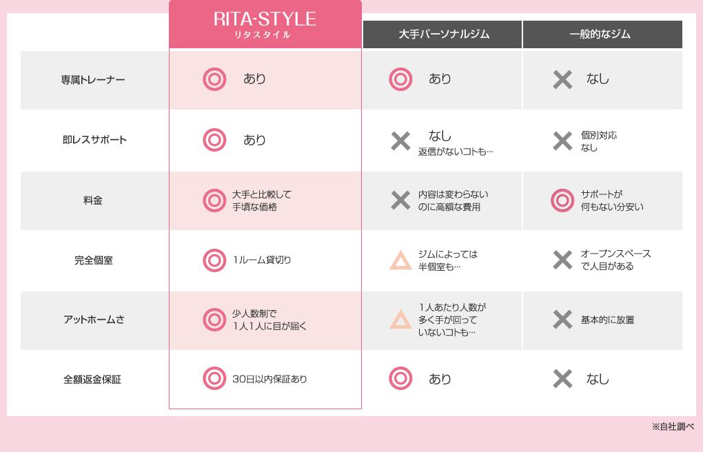 リタスタイル比較表